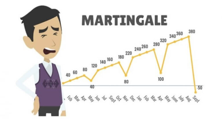 Diagram showing Martingale betting strategy